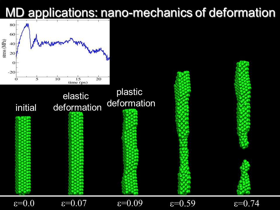MD applications: nano-mechanics of deformation  =0.0  =0.07  =0.09  =0.59  =0.74 initial elastic deformation plastic deformation