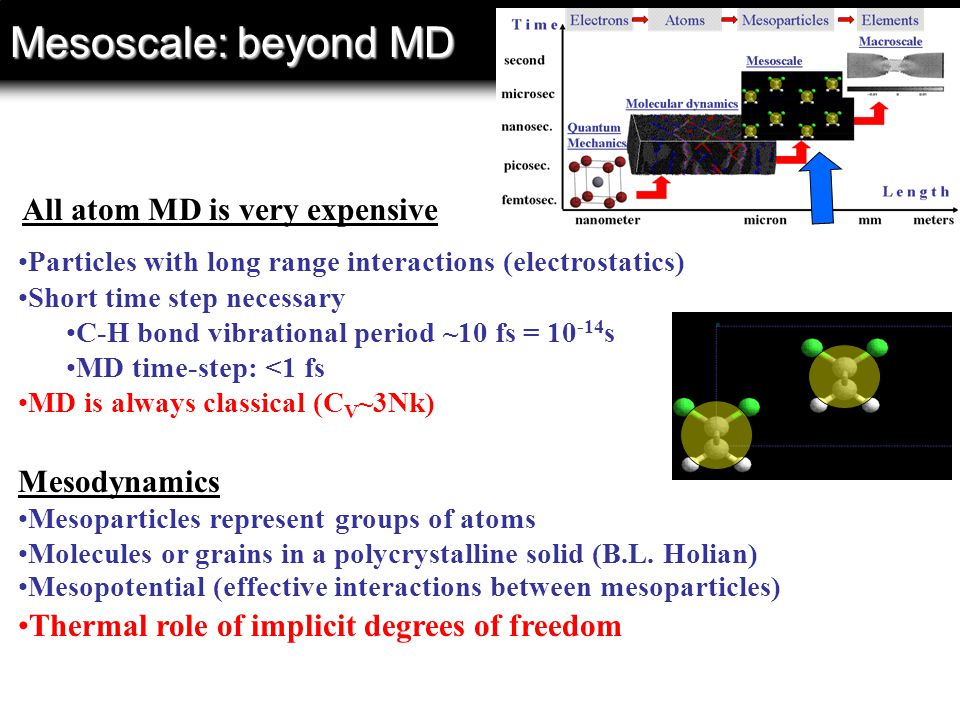 Mesoscale: beyond MD Particles with long range interactions (electrostatics) Short time step necessary C-H bond vibrational period ~10 fs = 10 -14 s MD time-step: <1 fs MD is always classical (C V ~3Nk) Mesodynamics Mesoparticles represent groups of atoms Molecules or grains in a polycrystalline solid (B.L.