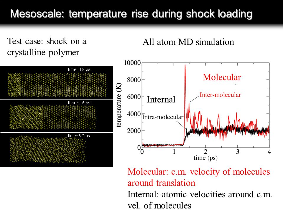 Mesoscale: temperature rise during shock loading Molecular: c.m.