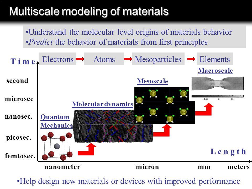 Multiscale modeling of materials L e n g t h T i m e nanometermm picosec.