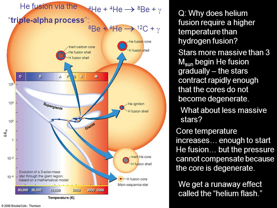 Q: Why does helium fusion require a higher temperature than hydrogen fusion.