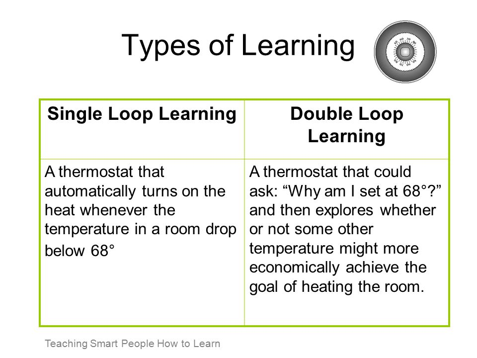 Types of Learning Single Loop LearningDouble Loop Learning A thermostat that automatically turns on the heat whenever the temperature in a room drop b