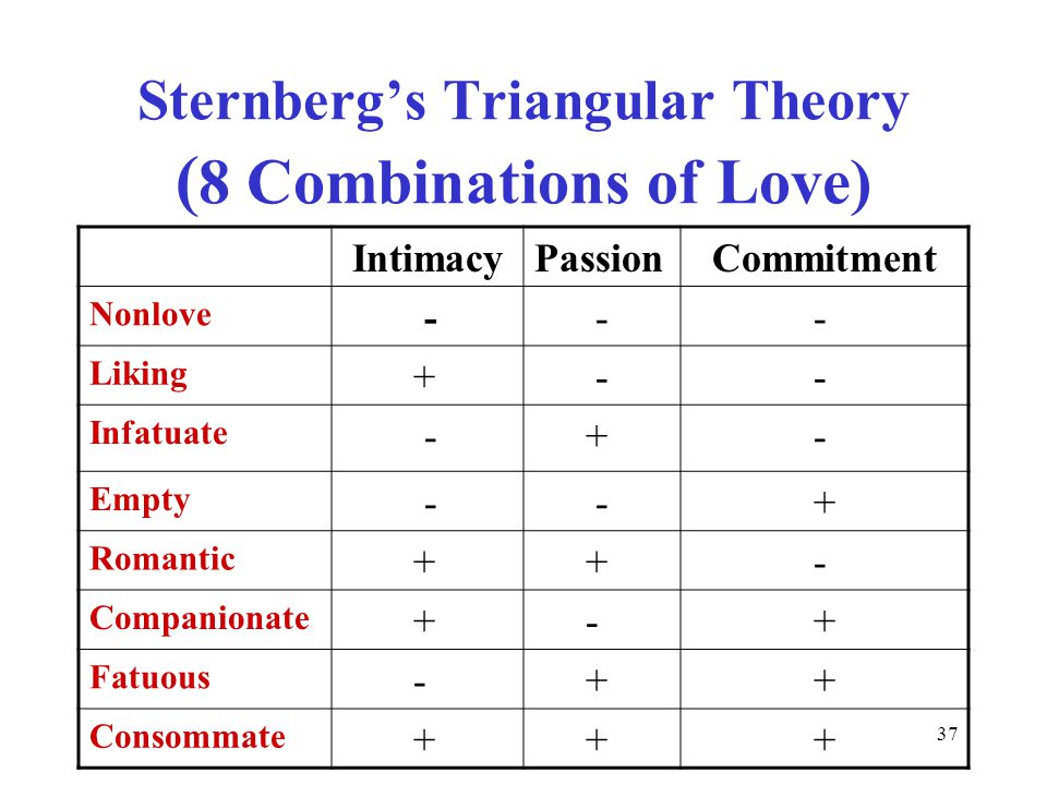37 Sternberg's Triangular Theory ( 8 Combinations of Love) IntimacyPassion Commitment Nonlove - - - Liking + - - Infatuate - + - Empty - - + Romantic + + - Companionate + - + Fatuous - + + Consommate + + +