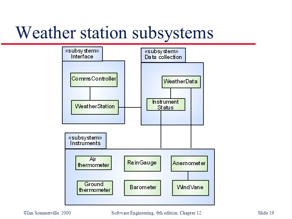 ©Ian Sommerville 2000 Software Engineering, 6th edition. Chapter 12Slide 19 Weather station subsystems
