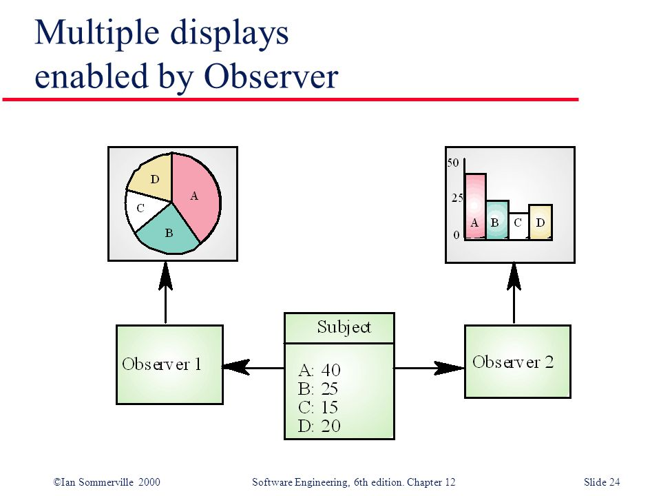 ©Ian Sommerville 2000 Software Engineering, 6th edition. Chapter 12Slide 24 Multiple displays enabled by Observer
