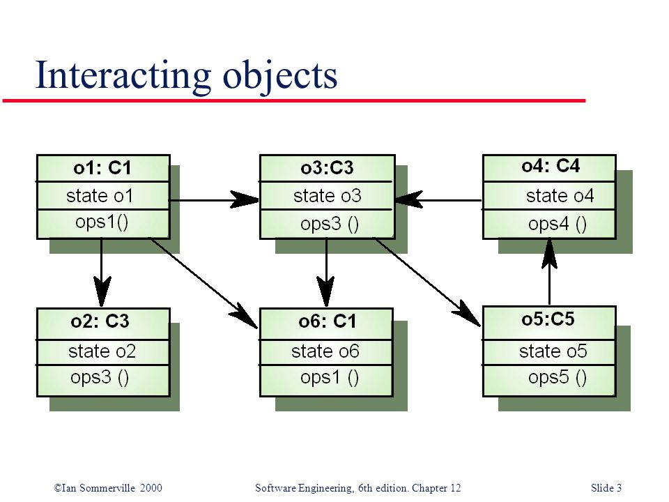 ©Ian Sommerville 2000 Software Engineering, 6th edition. Chapter 12Slide 3 Interacting objects