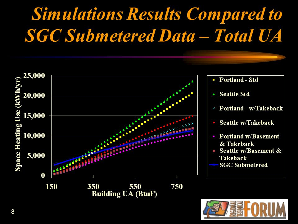 8 Simulations Results Compared to SGC Submetered Data – Total UA