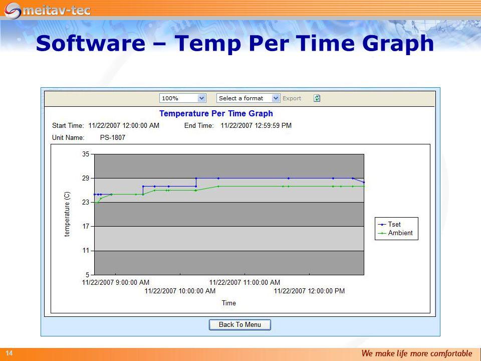 14 Software – Temp Per Time Graph