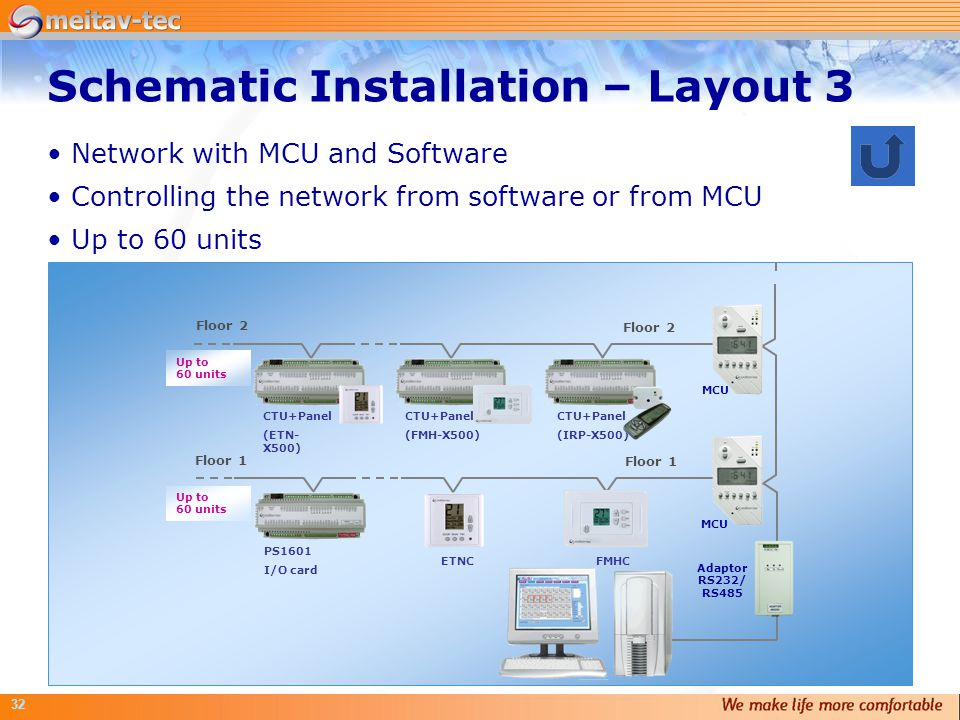 32 Network with MCU and Software Controlling the network from software or from MCU Up to 60 units Schematic Installation – Layout 3 MCU Adaptor RS232/