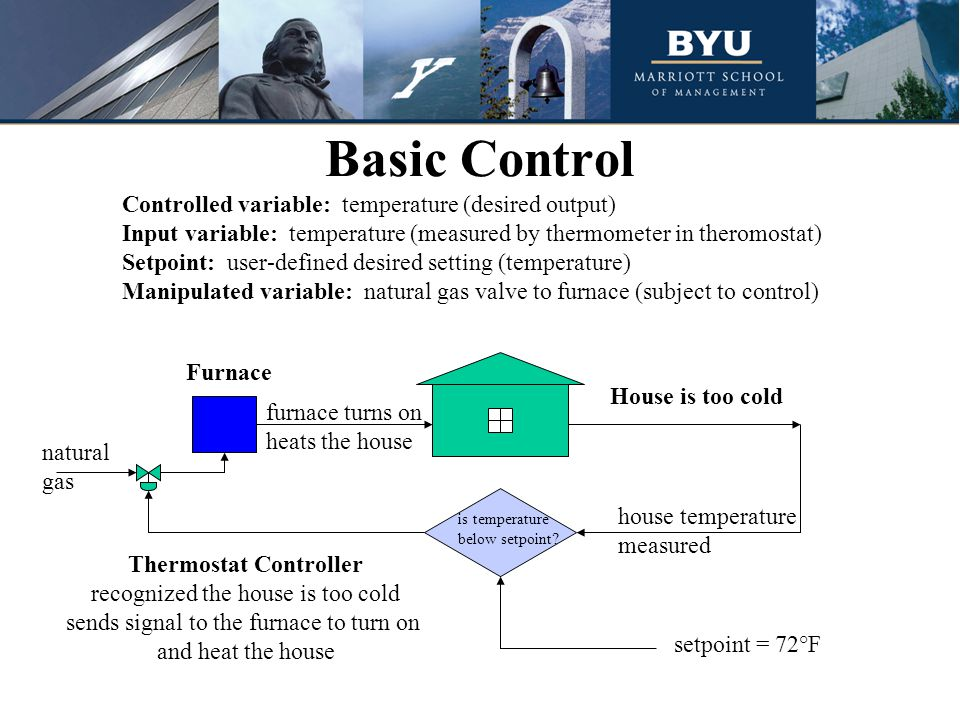 Basic Control House is too cold Furnace Thermostat Controller recognized the house is too cold sends signal to the furnace to turn on and heat the house furnace turns on heats the house natural gas house temperature measured is temperature below setpoint.