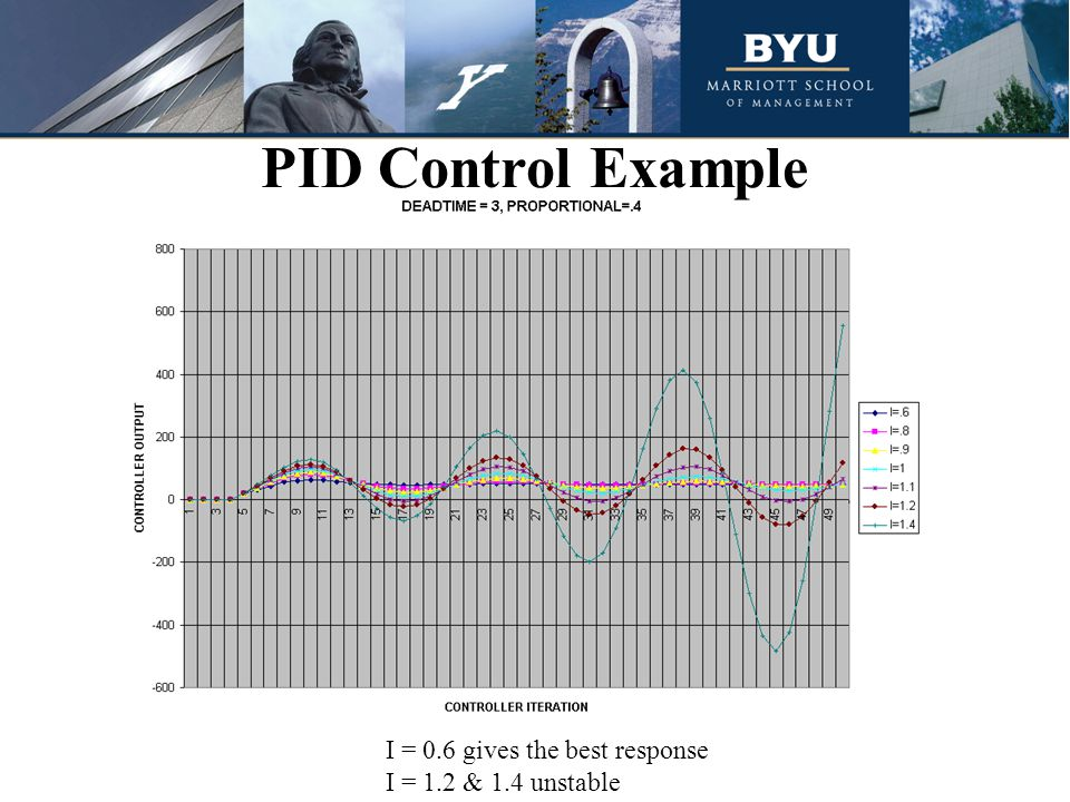 PID Control Example I = 0.6 gives the best response I = 1.2 & 1.4 unstable