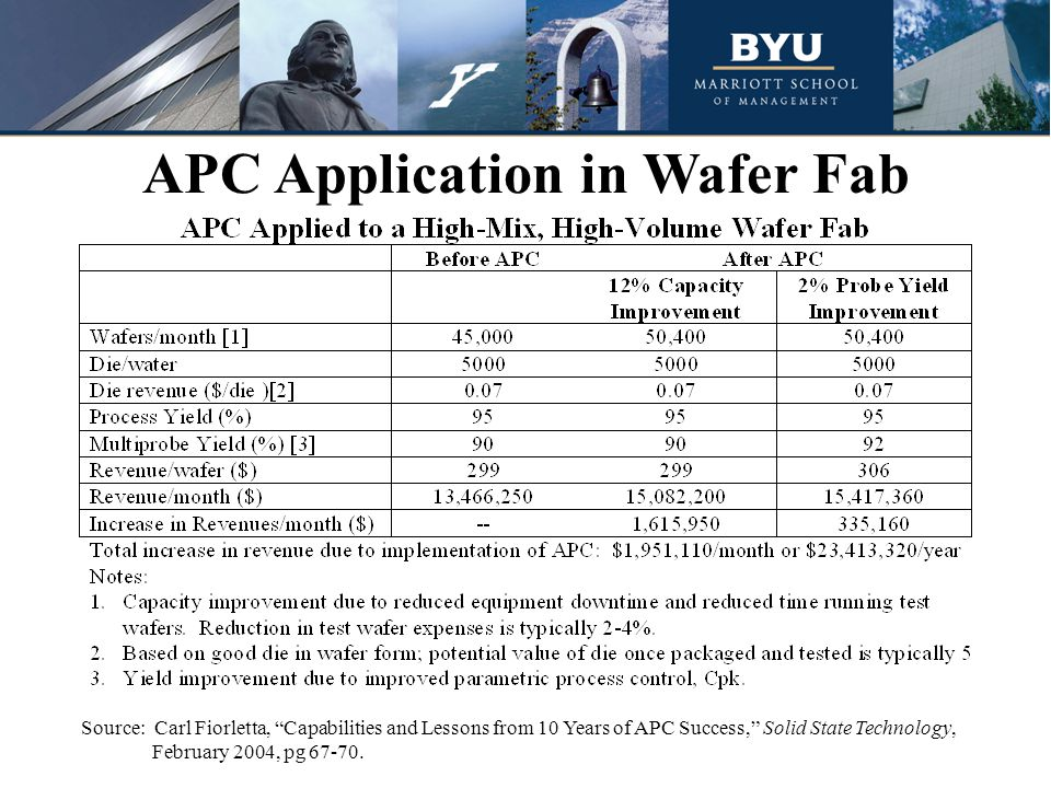 APC Application in Wafer Fab Source: Carl Fiorletta, Capabilities and Lessons from 10 Years of APC Success, Solid State Technology, February 2004, pg 67-70.