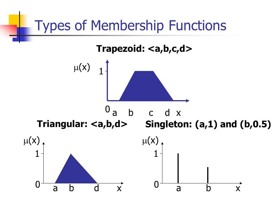 Operators on Fuzzy Sets Union x 1 0  A  B (x)=min{  A (x),  B (x)}  A (x)  B (x) x 1 0  A  B (x)=max{  A (x),  B (x)}  A (x)  B (x) Intersection x 1 0  A  B (x)=  A (x)   B (x)  A (x)  B (x) x 1 0  A  B (x)=min{1,  A (x)+  B (x)}  A (x)  B (x)