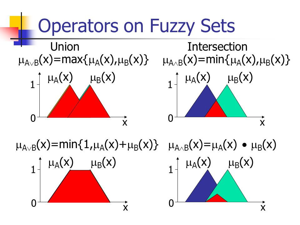 Operators on Fuzzy Sets Union x 1 0  A  B (x)=min{  A (x),  B (x)}  A (x)  B (x) x 1 0  A  B (x)=max{  A (x),  B (x)}  A (x)  B (x) Inters