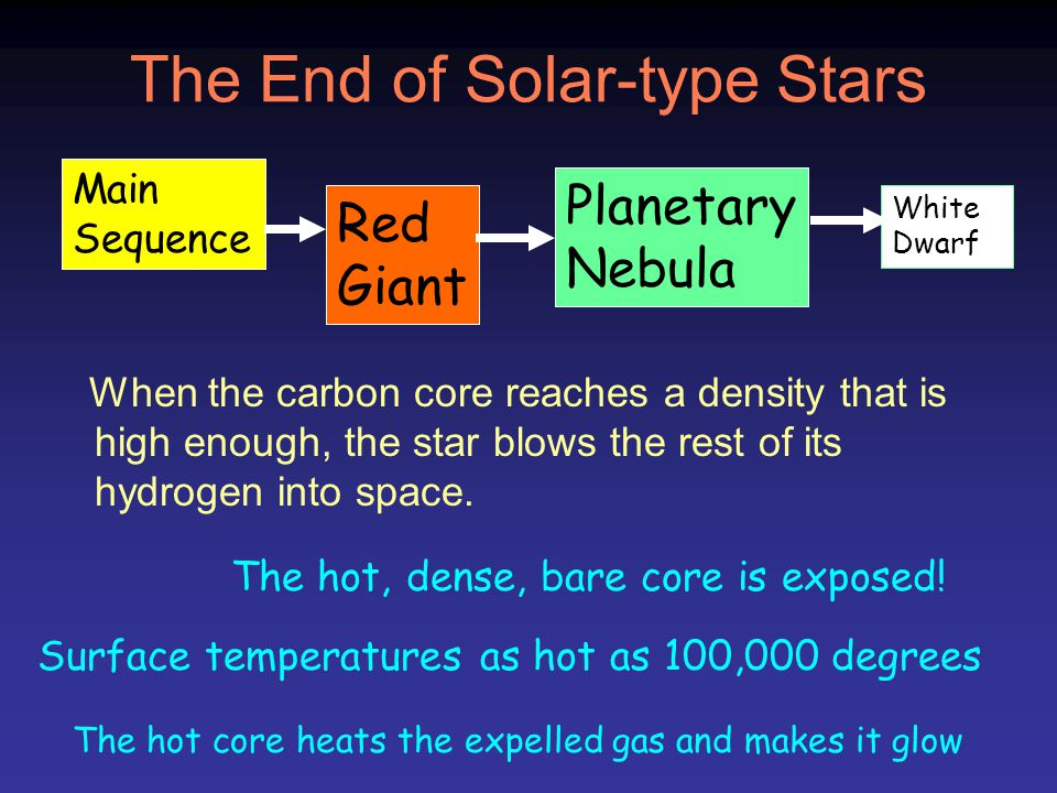 The End of Solar-type Stars When the carbon core reaches a density that is high enough, the star blows the rest of its hydrogen into space. Main Seque
