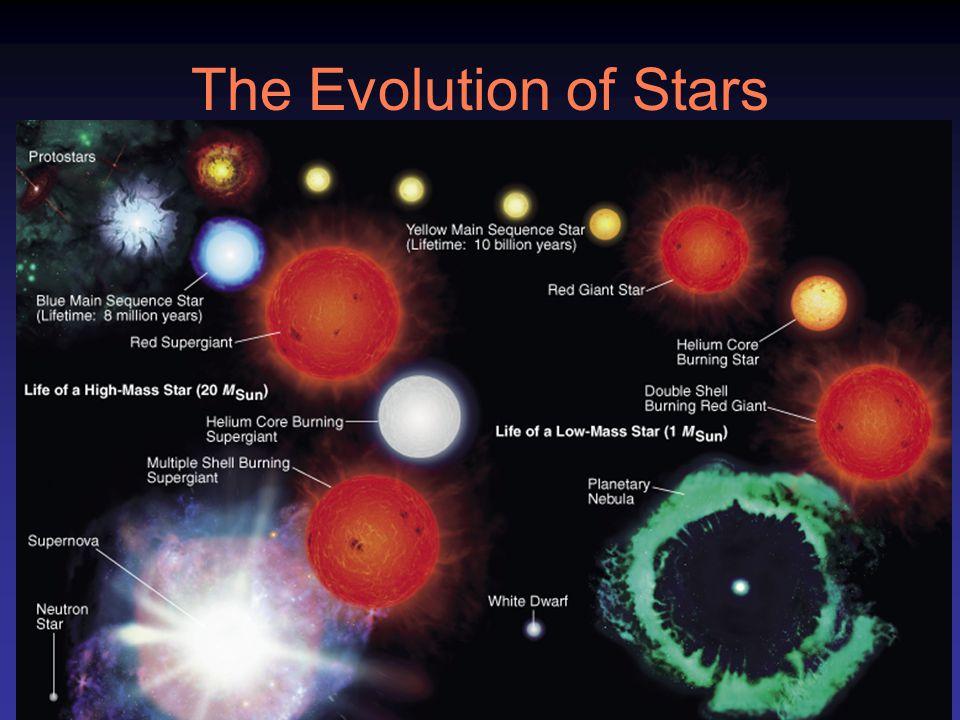 The Evolution of Stars