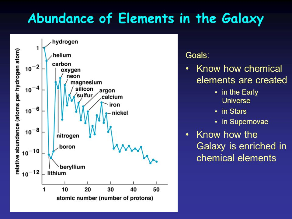 Abundance of Elements in the Galaxy Goals: Know how chemical elements are created in the Early Universe in Stars in Supernovae Know how the Galaxy is