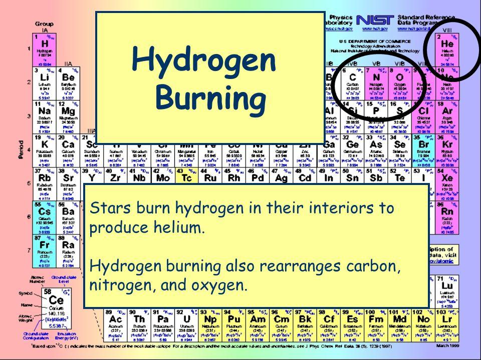 Hydrogen Burning Stars burn hydrogen in their interiors to produce helium. Hydrogen burning also rearranges carbon, nitrogen, and oxygen.