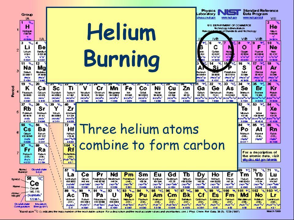 Helium Burning Three helium atoms combine to form carbon