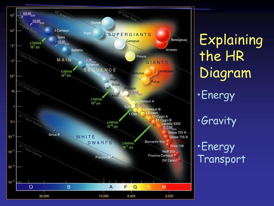 Explaining the HR Diagram Energy Gravity Energy Transport