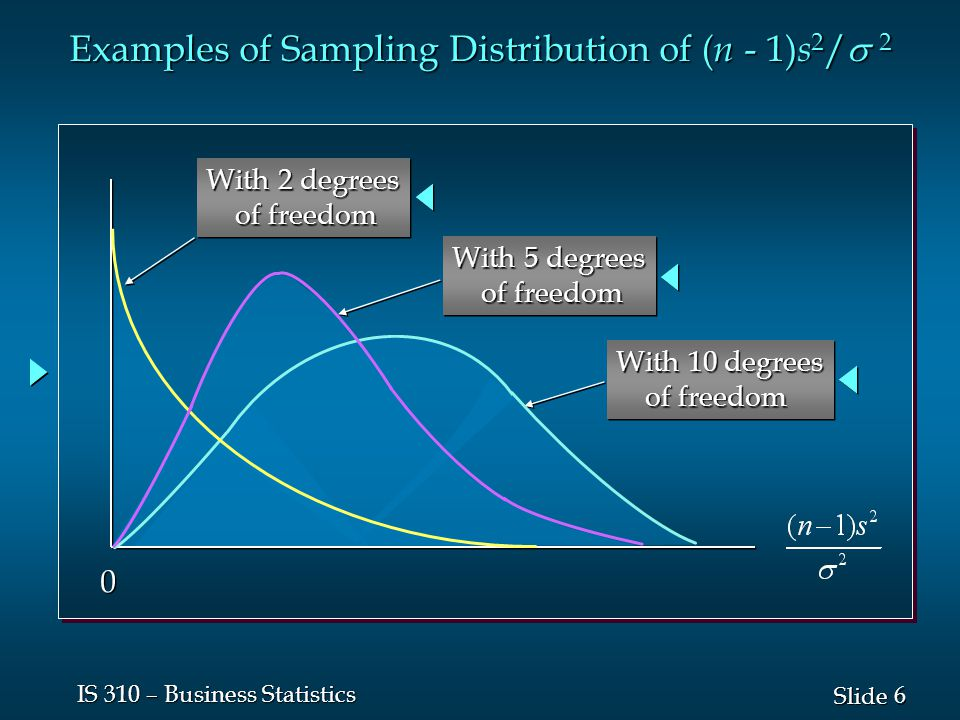 6 6 Slide IS 310 – Business Statistics Examples of Sampling Distribution of ( n - 1) s 2 /  2 0 0 With 2 degrees of freedom of freedom With 2 degrees of freedom of freedom With 5 degrees of freedom of freedom With 5 degrees of freedom of freedom With 10 degrees of freedom of freedom With 10 degrees of freedom of freedom