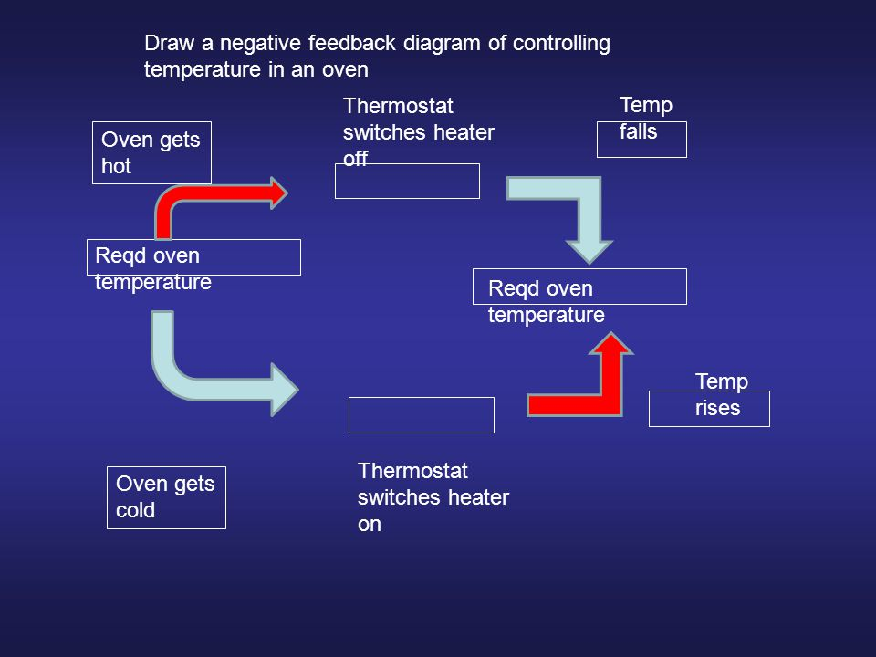 Draw a negative feedback diagram of controlling temperature in an oven Reqd oven temperature Oven gets hot Thermostat switches heater off Temp falls R