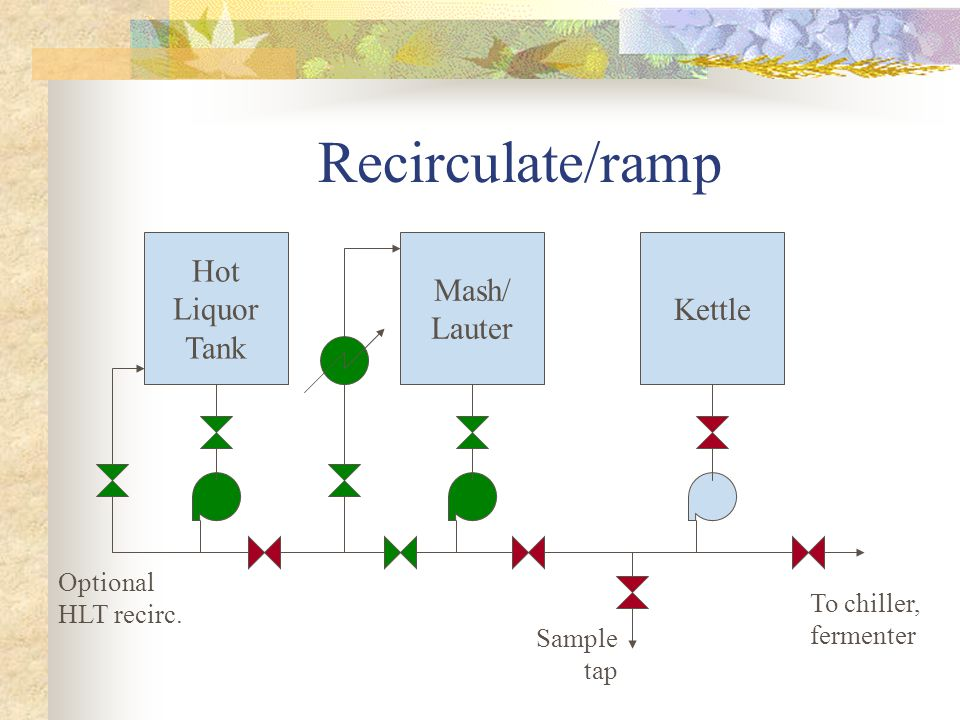 Recirculate/ramp Hot Liquor Tank Mash/ Lauter Kettle To chiller, fermenter Sample tap Optional HLT recirc.