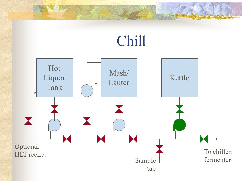 Chill Hot Liquor Tank Mash/ Lauter Kettle To chiller, fermenter Sample tap Optional HLT recirc.