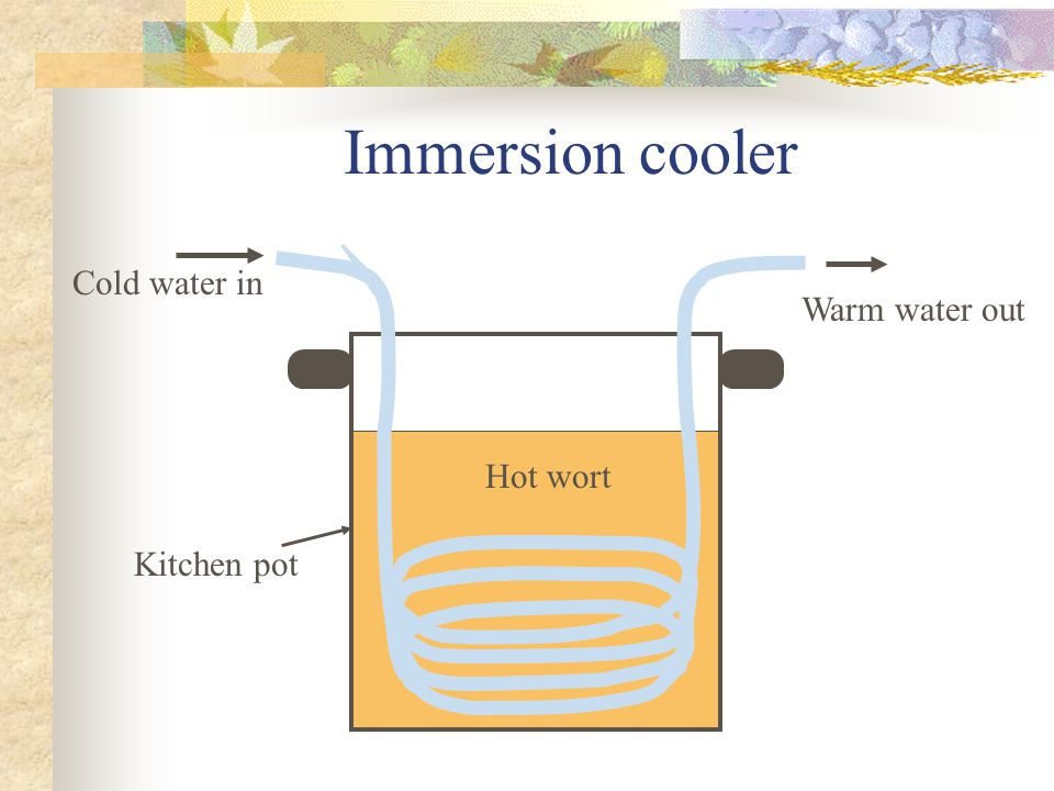 Immersion cooler Cold water in Warm water out Kitchen pot Hot wort
