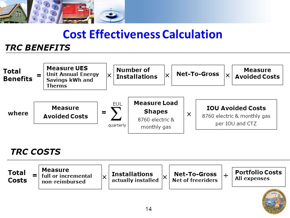 14 Cost Effectiveness Calculation TRC COSTS Measure full or incremental non-reimbursed Total Costs =  Net-To-Gross Net of freeriders + Portfolio Costs All expenses Net-To-Gross Measure Avoided Costs TRC BENEFITS Measure UES Unit Annual Energy Savings kWh and Therms Total Benefits = Number of Installations   Measure Avoided Costs where = Measure Load Shapes 8760 electric & monthly gas  IOU Avoided Costs 8760 electric & monthly gas per IOU and CTZ quarterly EUL  Installations actually installed