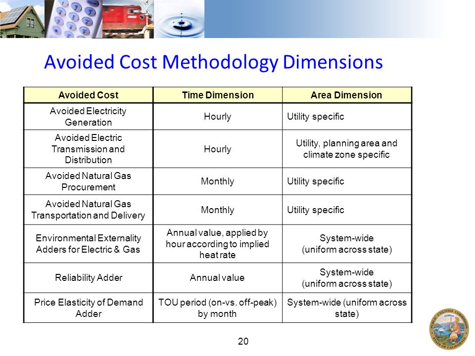 20 Avoided Cost Methodology Dimensions Avoided CostTime DimensionArea Dimension Avoided Electricity Generation HourlyUtility specific Avoided Electric Transmission and Distribution Hourly Utility, planning area and climate zone specific Avoided Natural Gas Procurement MonthlyUtility specific Avoided Natural Gas Transportation and Delivery MonthlyUtility specific Environmental Externality Adders for Electric & Gas Annual value, applied by hour according to implied heat rate System-wide (uniform across state) Reliability AdderAnnual value System-wide (uniform across state) Price Elasticity of Demand Adder TOU period (on-vs.