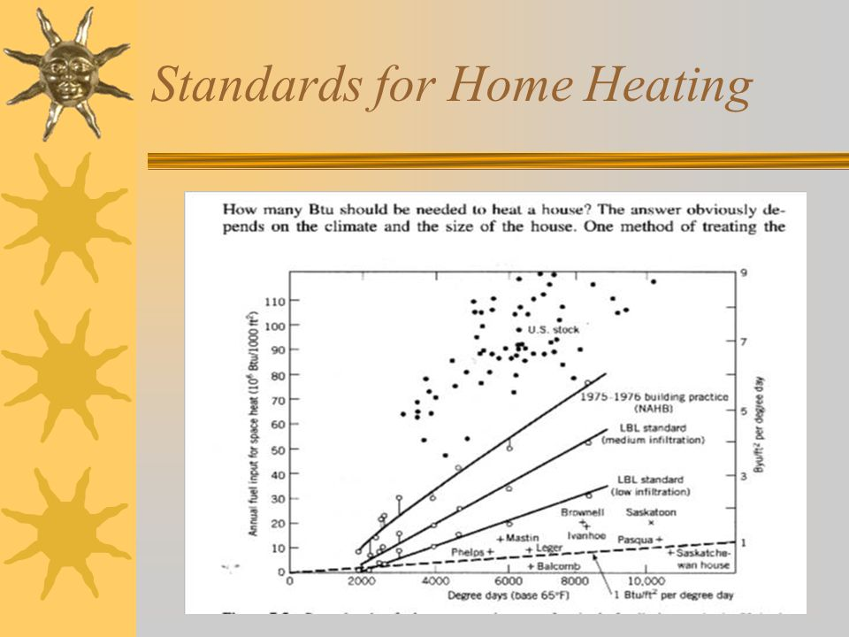 Standards for Home Heating