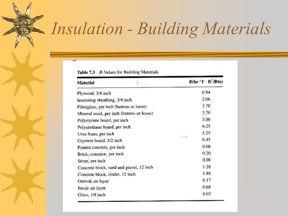 Insulation - Building Materials