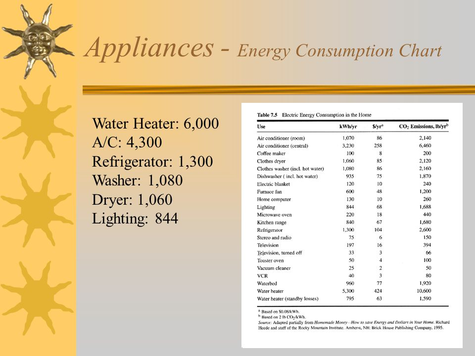 Appliances - Energy Consumption Chart Water Heater: 6,000 A/C: 4,300 Refrigerator: 1,300 Washer: 1,080 Dryer: 1,060 Lighting: 844