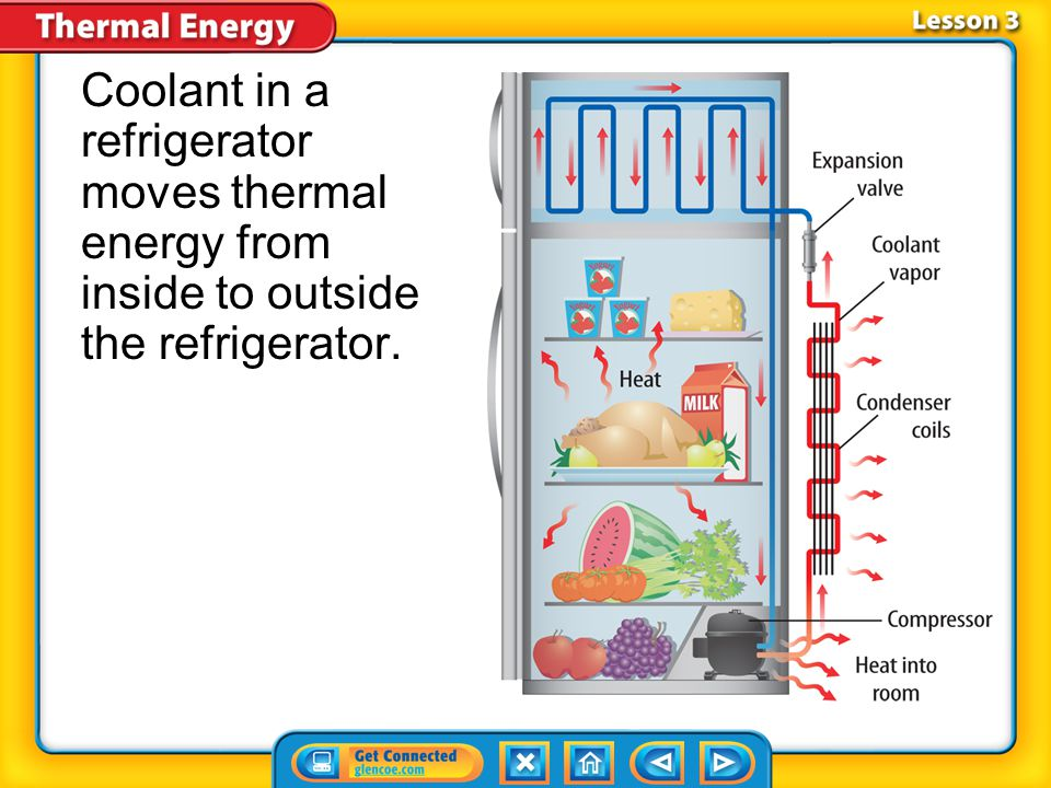 Lesson 3-4 * is called a refrigerator.refrigerator In a refrigerator, a coolant is pumped through pipes on the inside and the outside of the refrigerator.