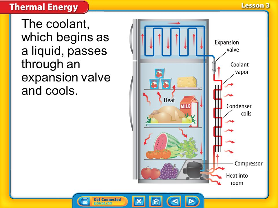 Lesson 3-4 Coolant in a refrigerator moves thermal energy from inside to outside the refrigerator.