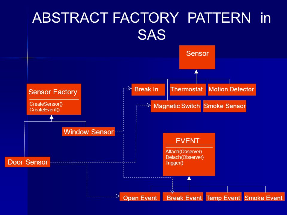 EVENT Attach(Observer) Detach(Observer) Trigger() ABSTRACT FACTORY PATTERN in SAS Open EventTemp EventBreak EventSmoke Event Sensor Break InThermostatMotion Detector Magnetic SwitchSmoke Sensor Sensor Factory CreateSensor() CreateEvent() Door Sensor Window Sensor