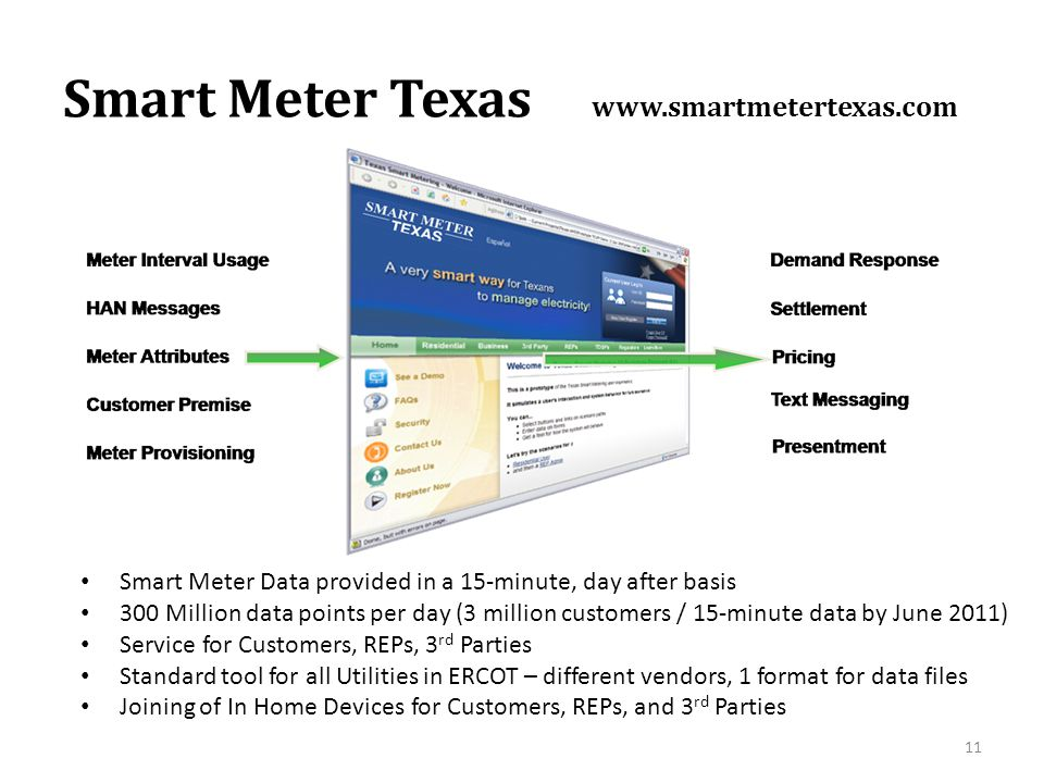 Smart Meter Texas www.smartmetertexas.com Smart Meter Data provided in a 15-minute, day after basis 300 Million data points per day (3 million custome