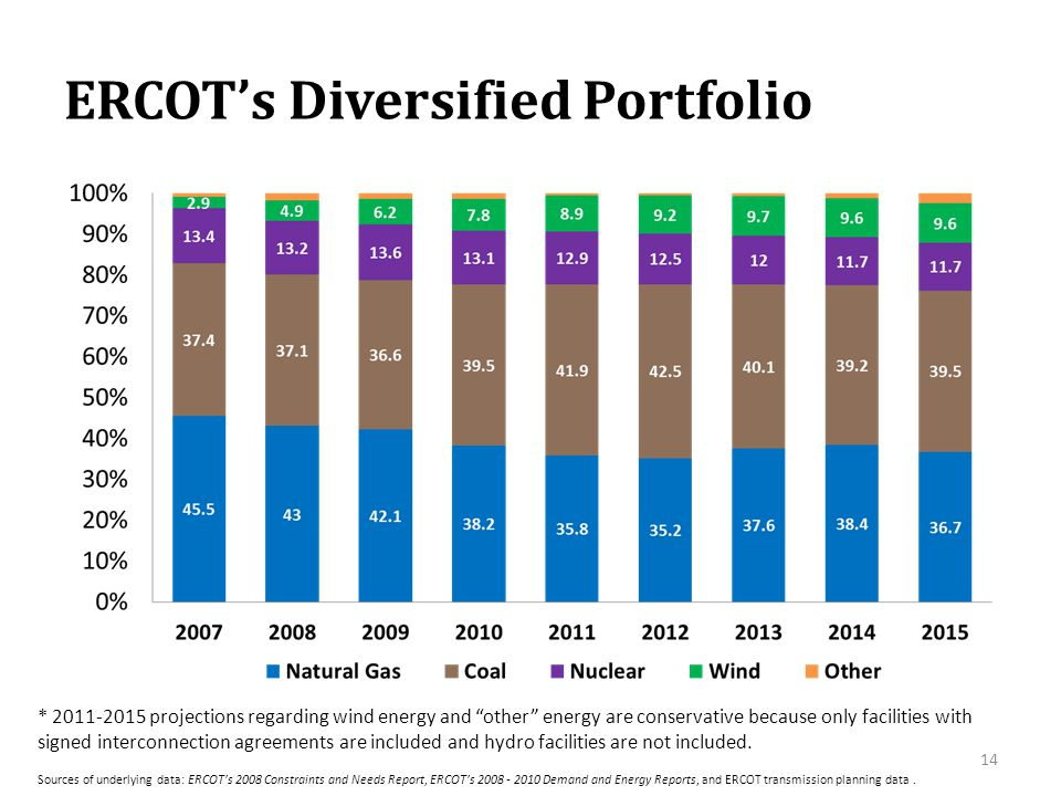 """ERCOT's Diversified Portfolio * 2011-2015 projections regarding wind energy and """"other"""" energy are conservative because only facilities with signed in"""
