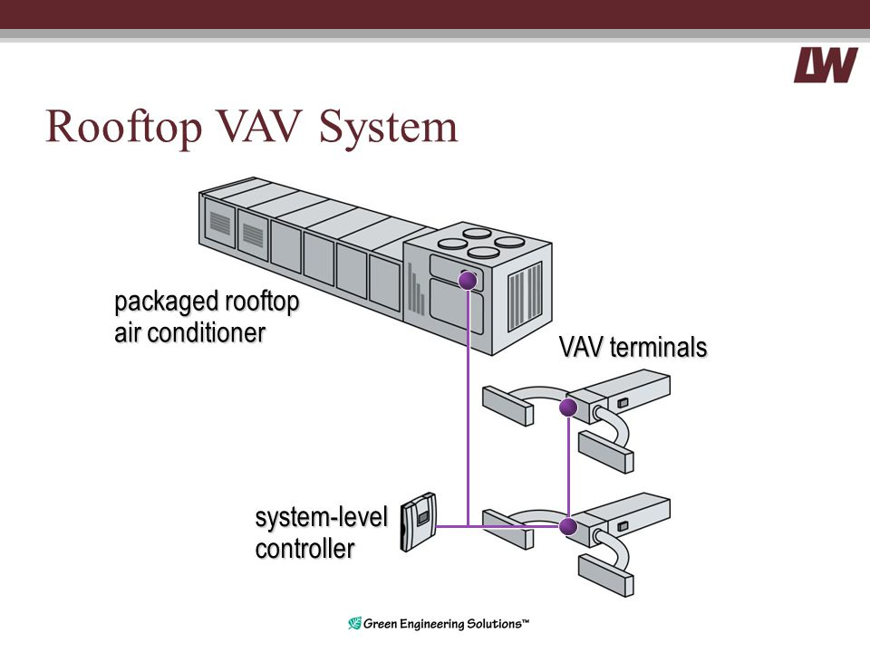 Rooftop VAV System system-levelcontroller VAV terminals packaged rooftop air conditioner