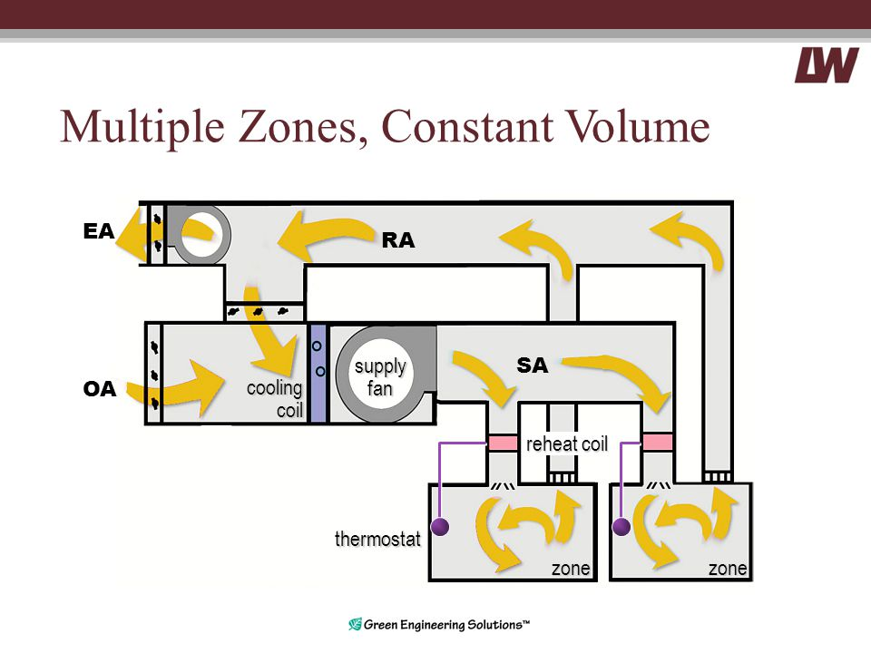 Multiple Zones, Constant Volume coolingcoil RA EA OA supplyfan SA zone thermostat zone reheat coil