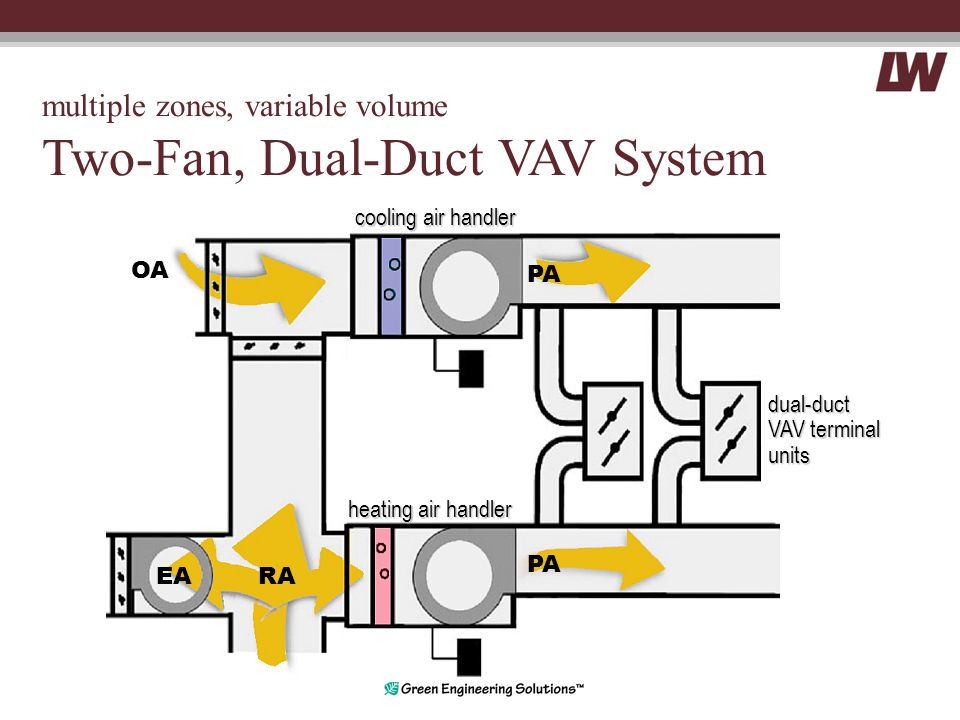 multiple zones, variable volume Two-Fan, Dual-Duct VAV System EA OA PA cooling air handler PA RA heating air handler dual-duct VAV terminal units