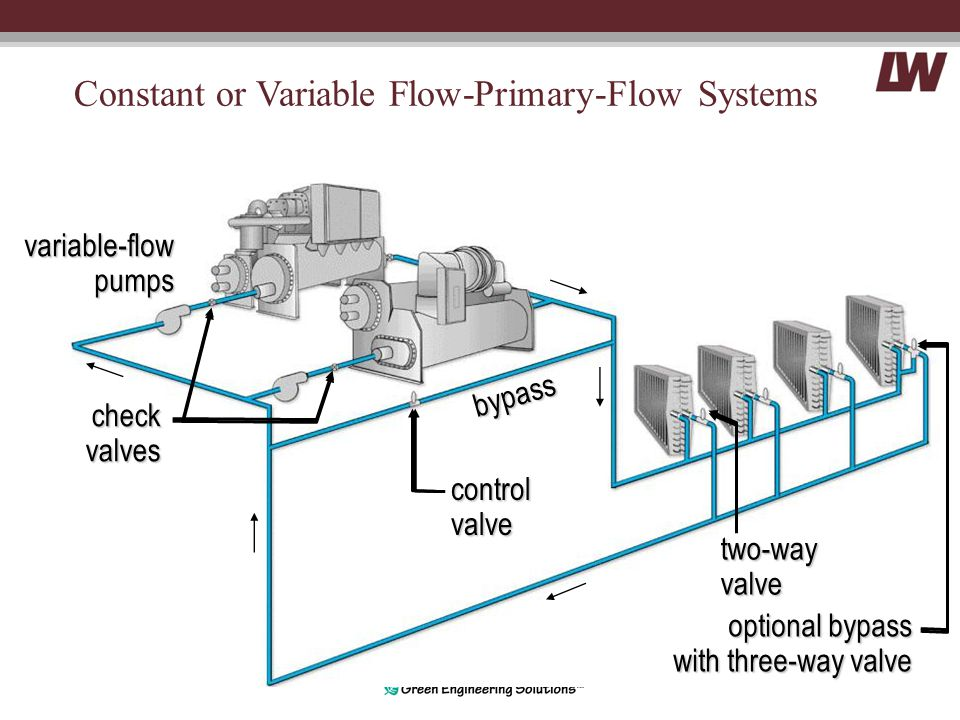 Constant or Variable Flow-Primary-Flow Systems bypass two-wayvalve variable-flowpumps controlvalve checkvalves optional bypass with three-way valve