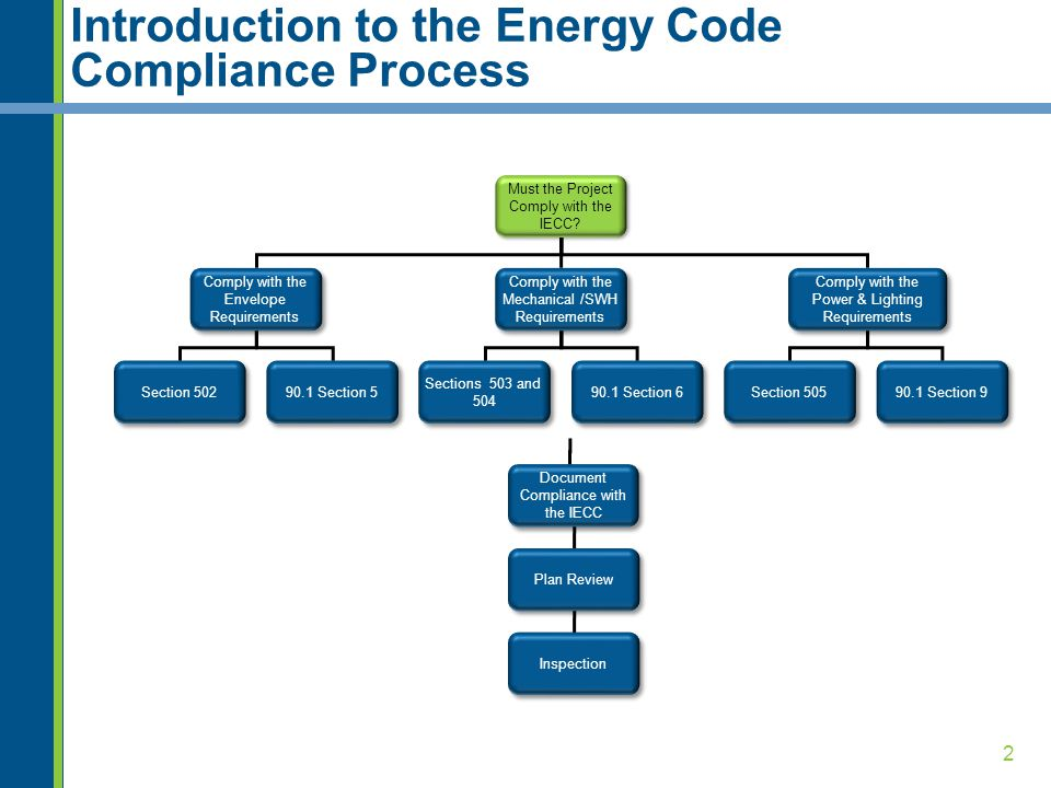 2 Introduction to the Energy Code Compliance Process Must the Project Comply with the IECC? Comply with the Envelope Requirements Comply with the Mech