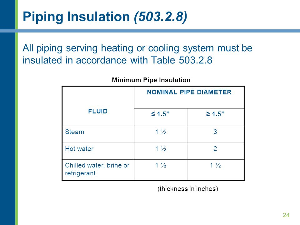 24 Piping Insulation (503.2.8) All piping serving heating or cooling system must be insulated in accordance with Table 503.2.8 FLUID NOMINAL PIPE DIAMETER ≤ 1.5 ≥ 1.5 Steam1 ½3 Hot water1 ½2 Chilled water, brine or refrigerant 1 ½ Minimum Pipe Insulation (thickness in inches)
