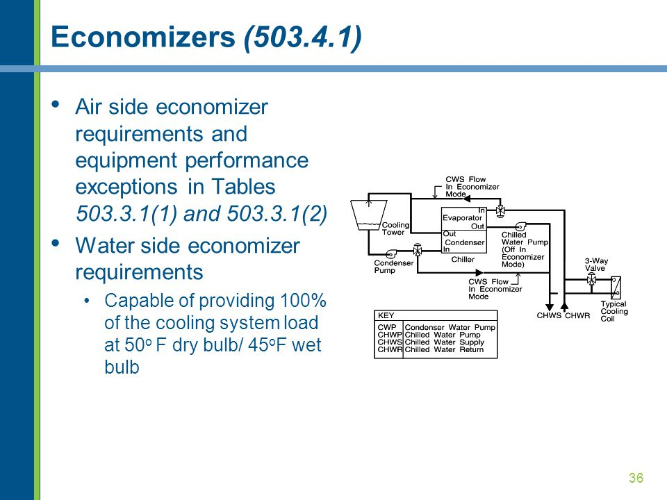 36 Economizers (503.4.1) Air side economizer requirements and equipment performance exceptions in Tables 503.3.1(1) and 503.3.1(2) Water side economizer requirements Capable of providing 100% of the cooling system load at 50 o F dry bulb/ 45 o F wet bulb