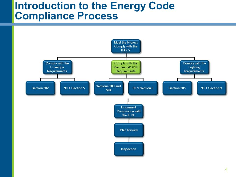 4 Introduction to the Energy Code Compliance Process Must the Project Comply with the IECC? Comply with the Envelope Requirements Comply with the Mech