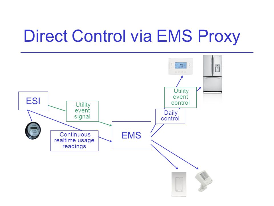 Direct Control via EMS Proxy ESI EMS Utility event signal Daily control Utility event control Continuous realtime usage readings