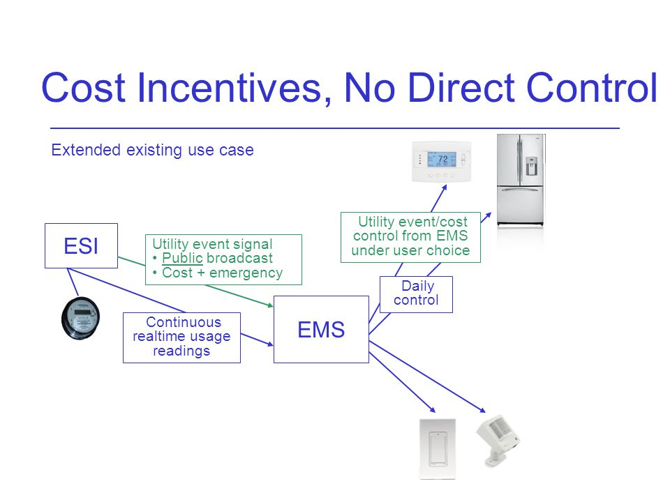 Cost Incentives, No Direct Control ESI EMS Utility event signal Public broadcast Cost + emergency Daily control Utility event/cost control from EMS under user choice Extended existing use case Continuous realtime usage readings