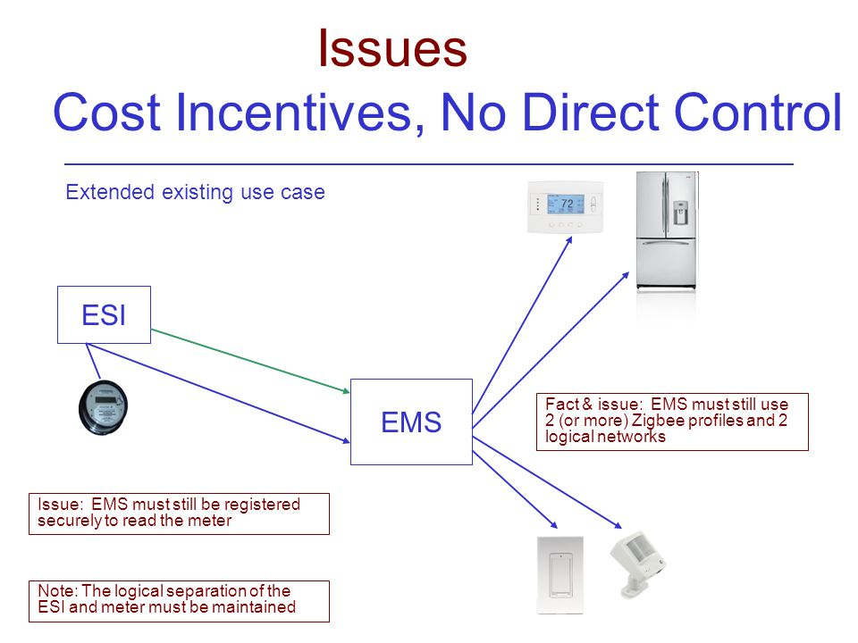 Issue: EMS must still be registered securely to read the meter ESI EMS Fact & issue: EMS must still use 2 (or more) Zigbee profiles and 2 logical networks Extended existing use case Note: The logical separation of the ESI and meter must be maintained Issues Cost Incentives, No Direct Control